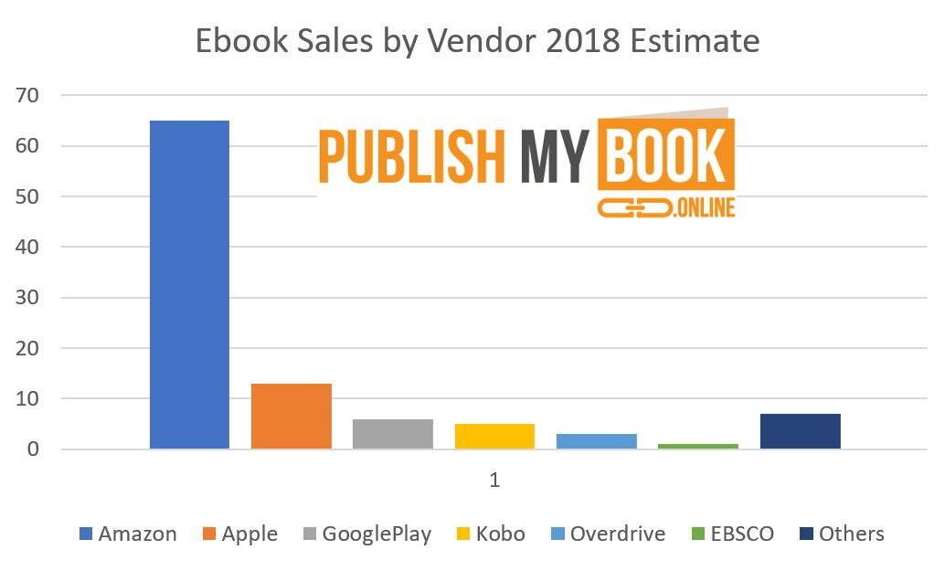 ebook distribution by vendor sales statistics data which ebook distributors have the highest sales volume